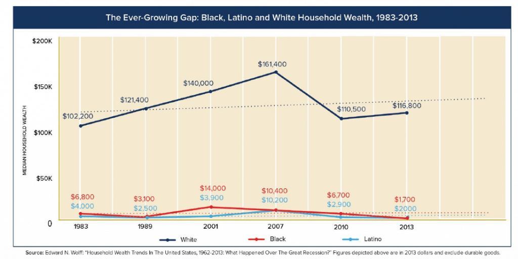 Median wealth trends for White, Black, and Latino households