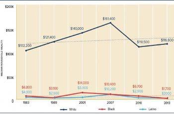 Median household wealth by race