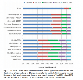 Perceptions of wealth distribution