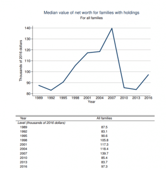 Median net worth for families with holdings
