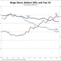U.S. Wages Bottom 50% Top 1%