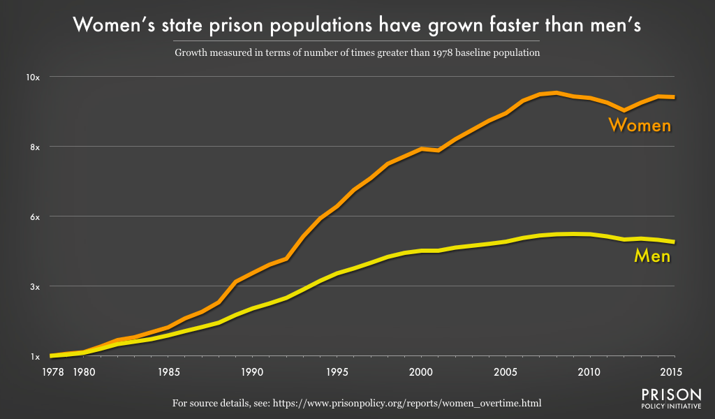 Figure 2 Since 1978, the number of women in state prisons nationwide has grown at over twice the pace of men, to over 9 times the size of the 1978 population.