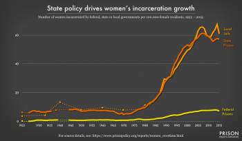 Figure 1 Women's incarceration rates have grown dramatically since the late 1970s. But in contrast to the total incarcerated population — which is overwhelmingly male — women's jail rates have grown about equally to their state prison rates. (The data behind this graph is in Table 1.)