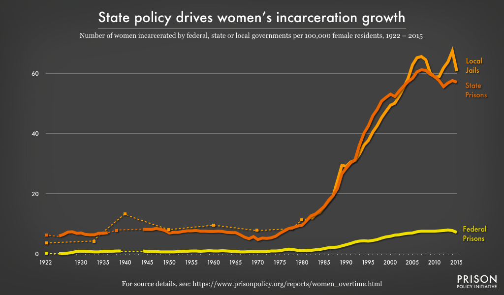 Figure 1 Women's incarceration rates have grown dramatically since the late 1970s. But in contrast to the total incarcerated population—which is overwhelmingly male—women's jail rates have grown about equally to their state prison rates. (The data behind this graph is in Table 1.)