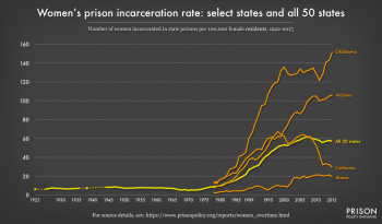 Figure 3 The national trend of women's state prison incarceration obscures a tremendous amount of state-to-state variation. State-level data reveals that some states, like Oklahoma and Arizona, have seen much more dramatic growth in women's prisons, while others have kept rates well below the national average.