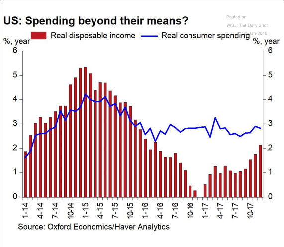Earnings and consumption