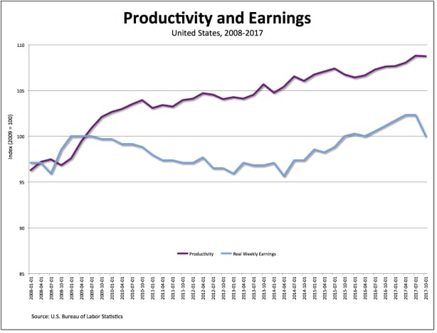 Productivity and earnings
