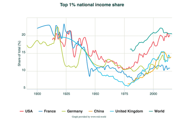 Utopia and inequality