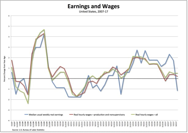 Earnings and wages