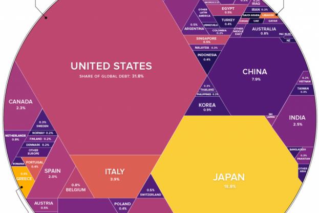 $63 Trillion of World Debt in One Visualization