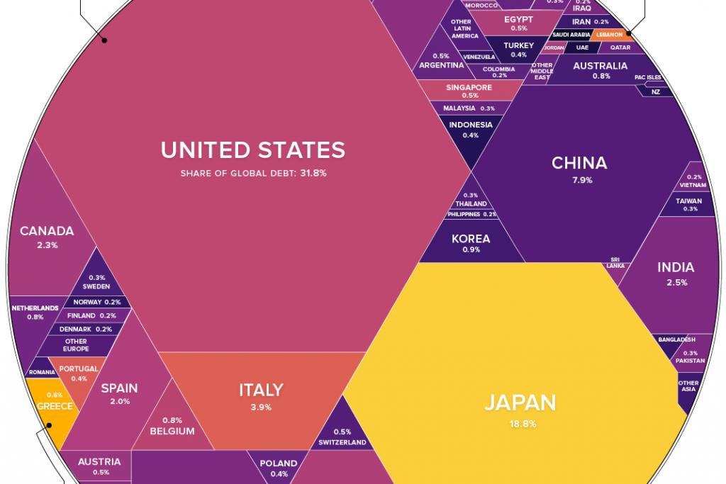 | $63 Trillion of World Debt in One Visualization | MR Online