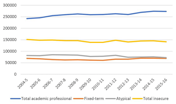 Figure 1: Academic contracts by contract type 2004–2016