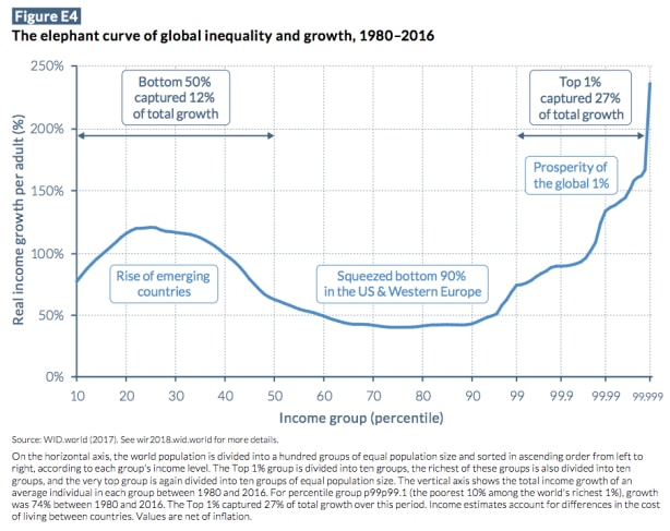 The elephant curve of global inequality and growth