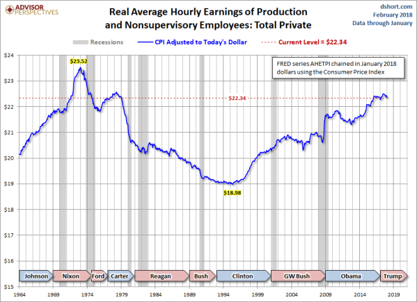 Real average hourly earnings of production