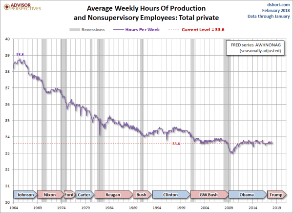 Average weekly hours of production.