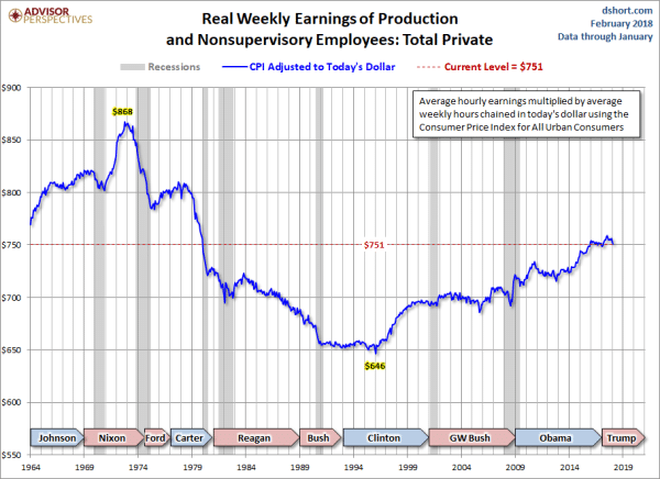 Real weekly earning of production.