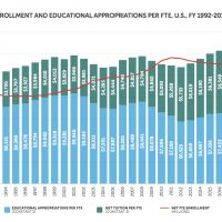 Public FTE Enrollment and Educational Appropriations Per FTE - 1992-2017