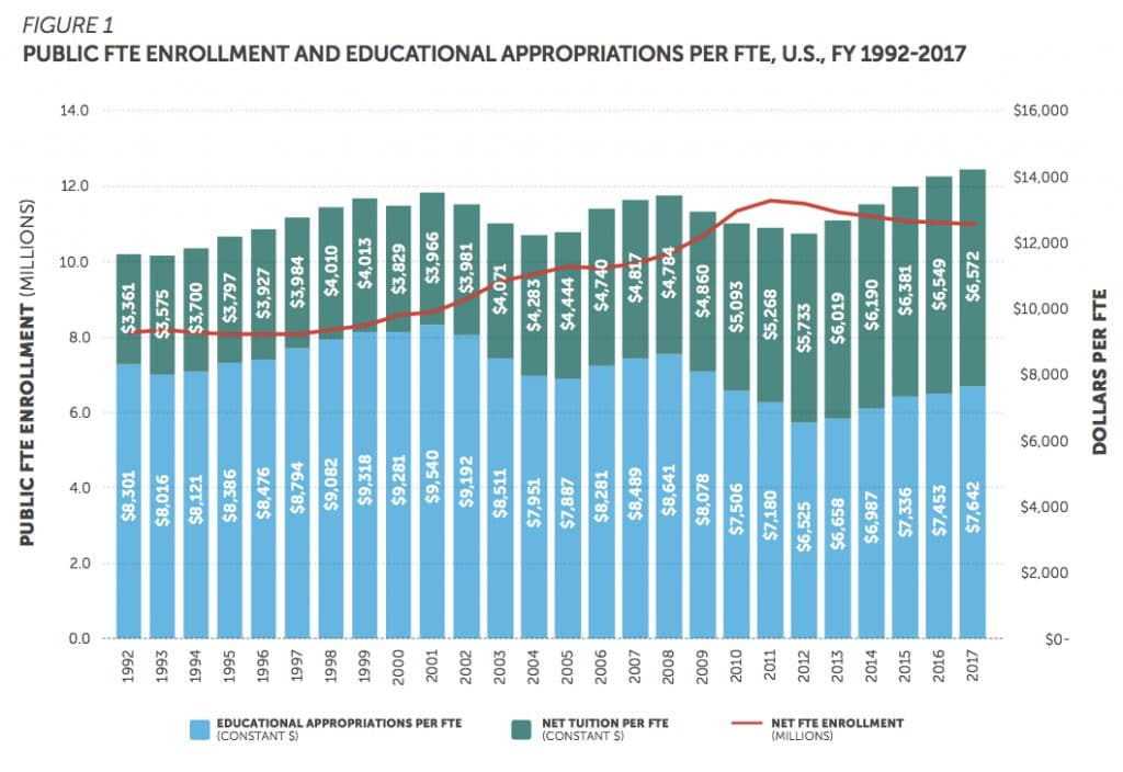 | Public FTE Enrollment and Educational Appropriations Per FTE 19922017 | MR Online