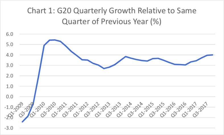 G20 Quarterly Growth Relative to Same Quarter of Previous Year (%)