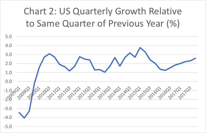 US Quarterly Growth Relative to Same Quarter of Previous Year (%)