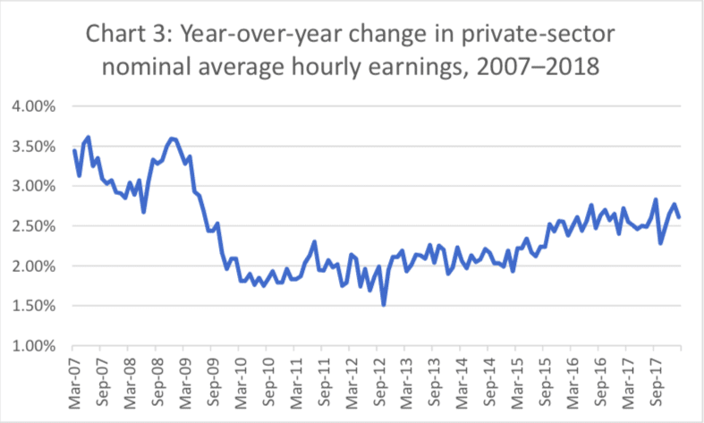 Year-over-year change in private-sector nominal average hourly earnings, 2007–2018