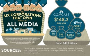 The Six Companies That Own (Almost) All Media