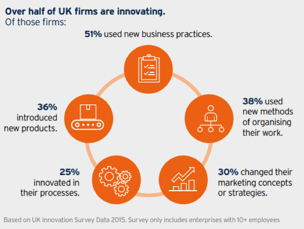 UK Innovation Survey Data 2015