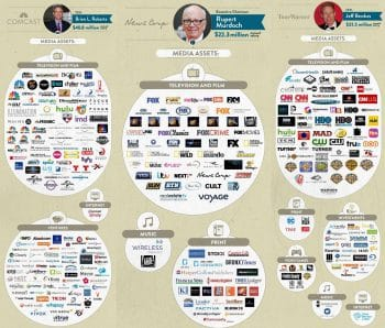 The Six Companies That Own (Almost) All Media 1