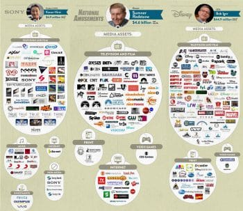 The Six Companies That Own (Almost) All Media 2