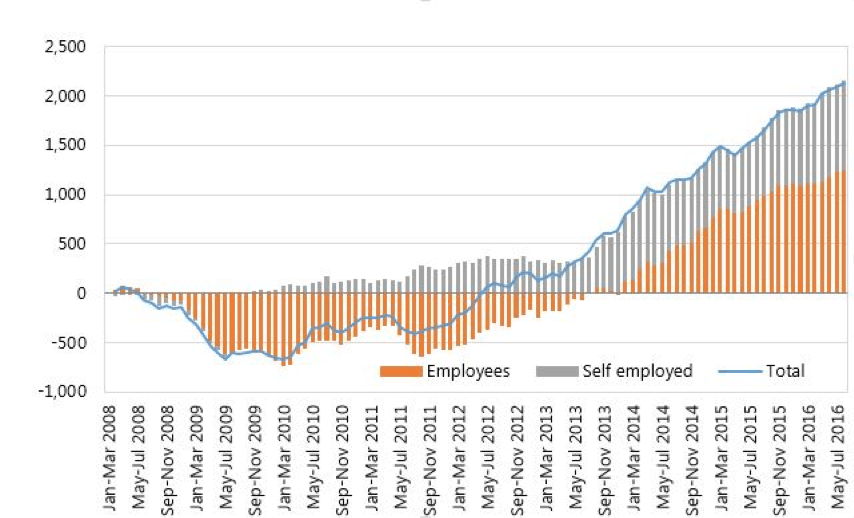 Self-employment as a proportion of new jobs