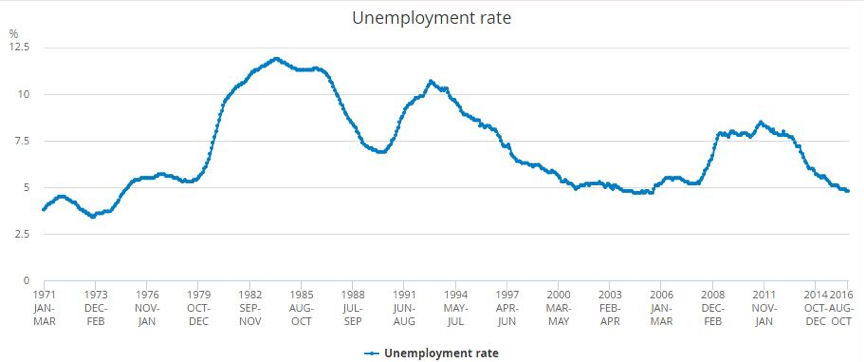 Unemployment rate in UK 1971–2016