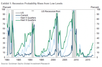 Recession probability rises from low levels