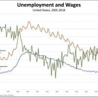 Unemployment and wages