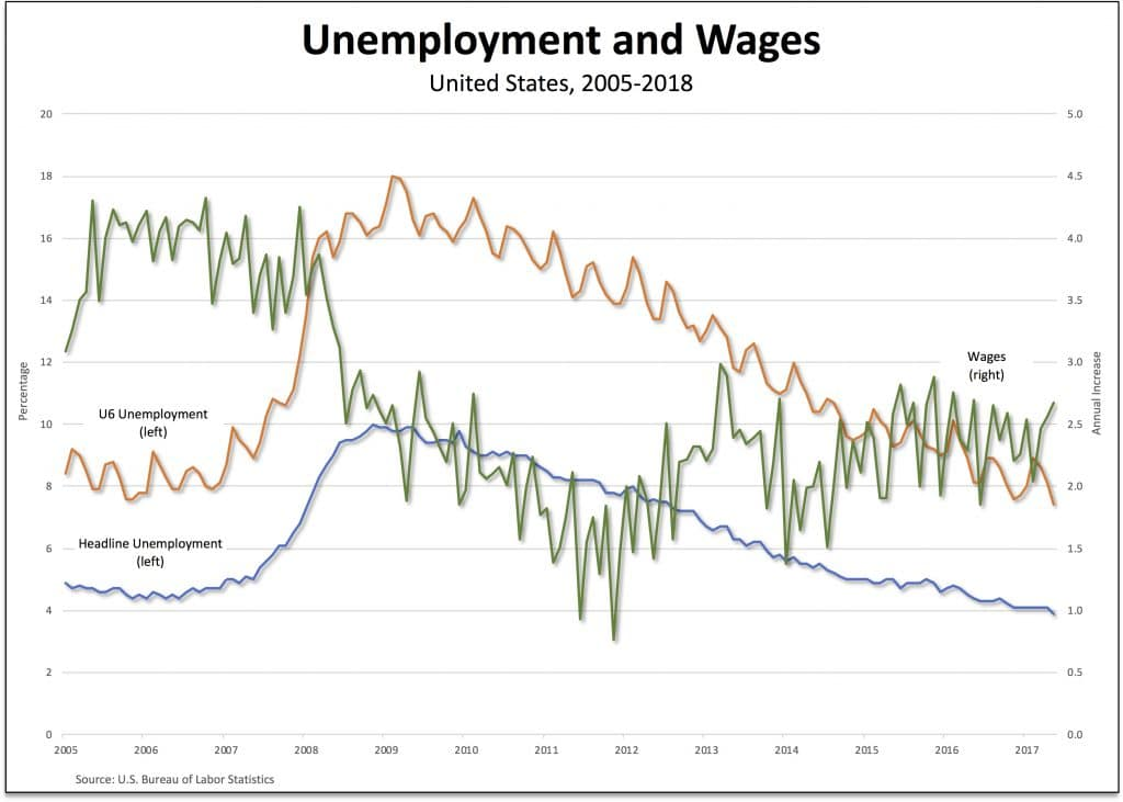 | Unemployment and wages | MR Online