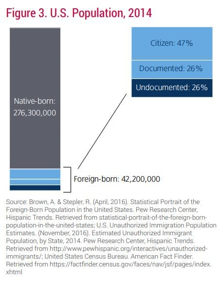 Immigrant crime rate graph