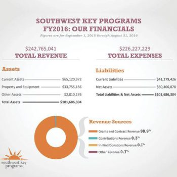 SouthWest Key Program Revenue