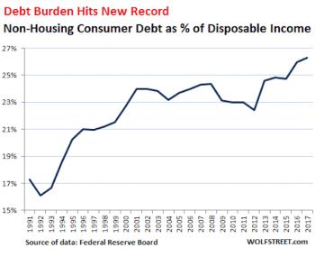 U.S. household debt non-housing v disposable income 1991 -2017