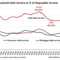 1. U.S. household debt non-housing v disposable income 1991 -2017