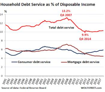   1 US household debt nonhousing v disposable income 1991 2017   MR Online