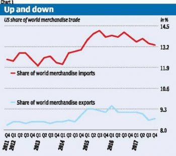 U.S. share of world merchandise trade