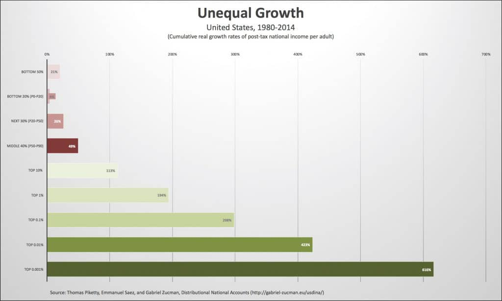 Unequal growth in the U.S., 1980–2014