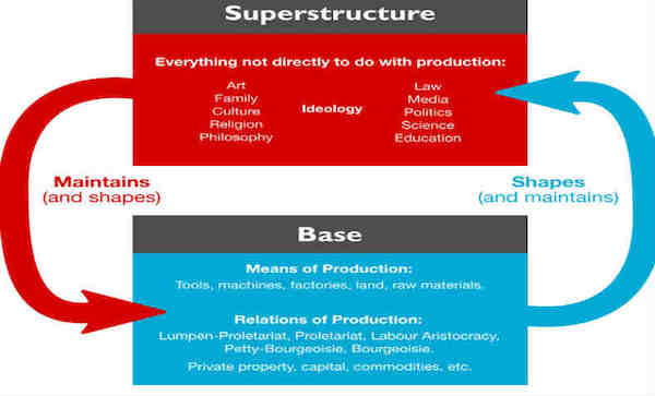 Base and Superstructure Relationship. Photo- Wikimedia commons