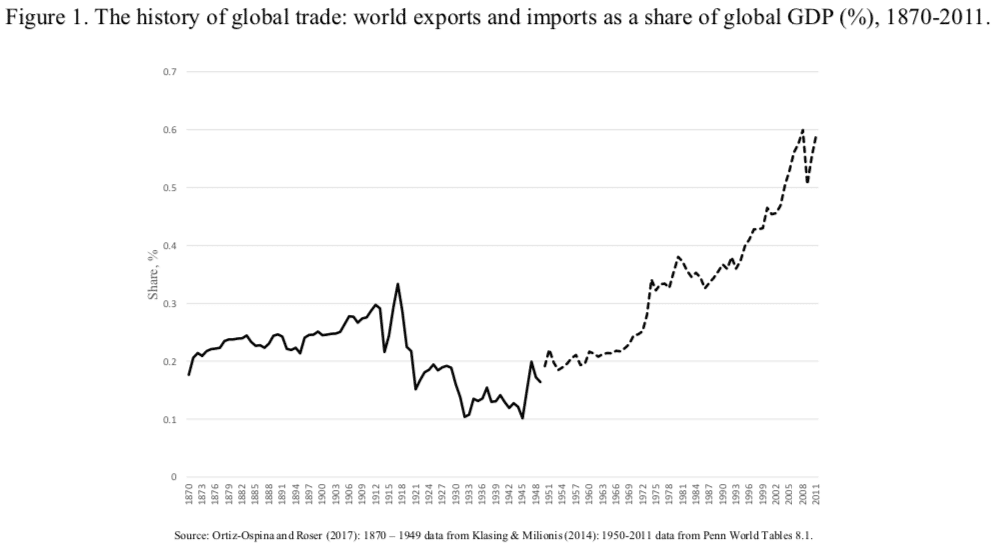 Figure 1. The history of global trade: world exports and imports as a share of global GDP (%), 1870-2011.