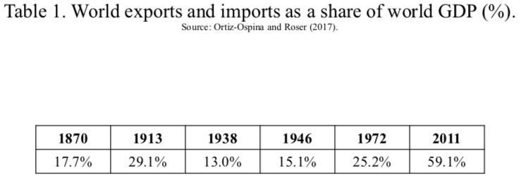 Table 1. World exports and imports as a share of world GDP (%).