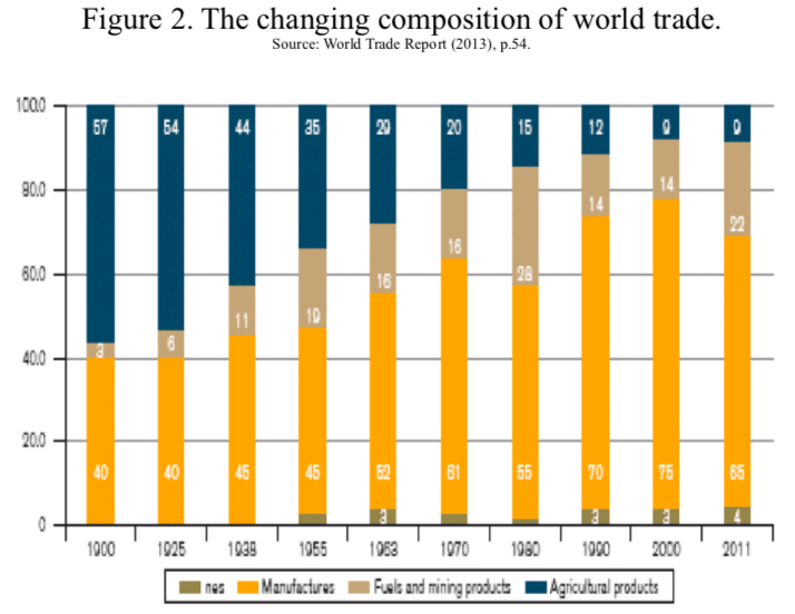 Figure 2. The changing composition of world trade.