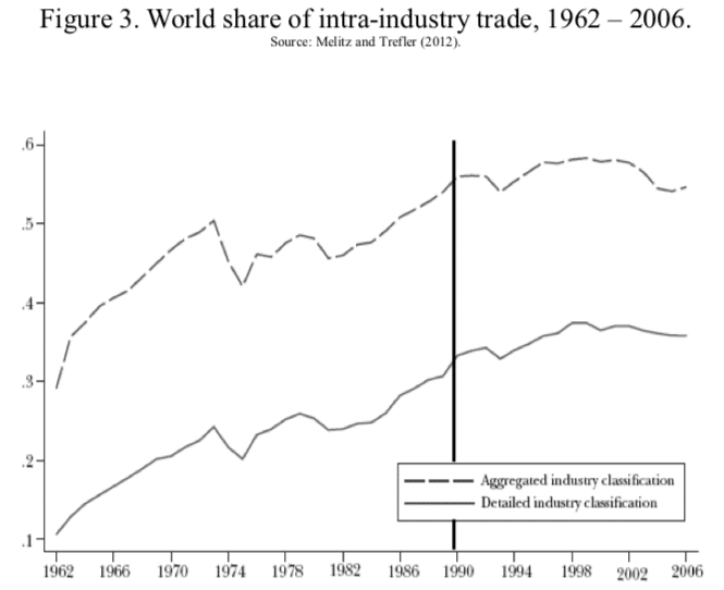 Figure 3. World share of intra-industry trade, 1962 – 2006.