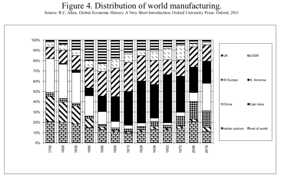 Figure 4. Distribution of world manufacturing.
