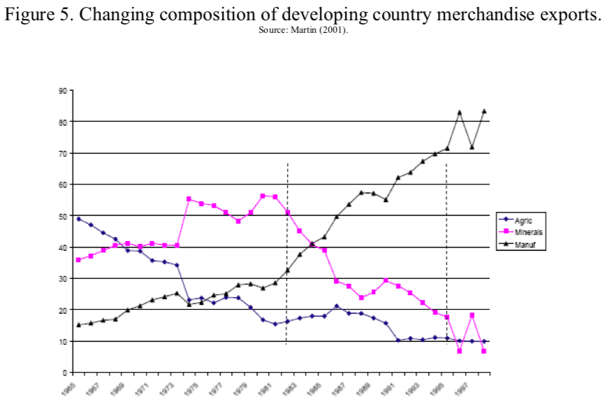 Figure 5. Changing composition of developing country merchandise exports.