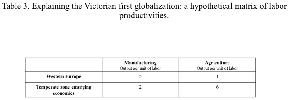 Table 3. Explaining the Victorian first globalization: a hypothetical matrix of labor productivities.