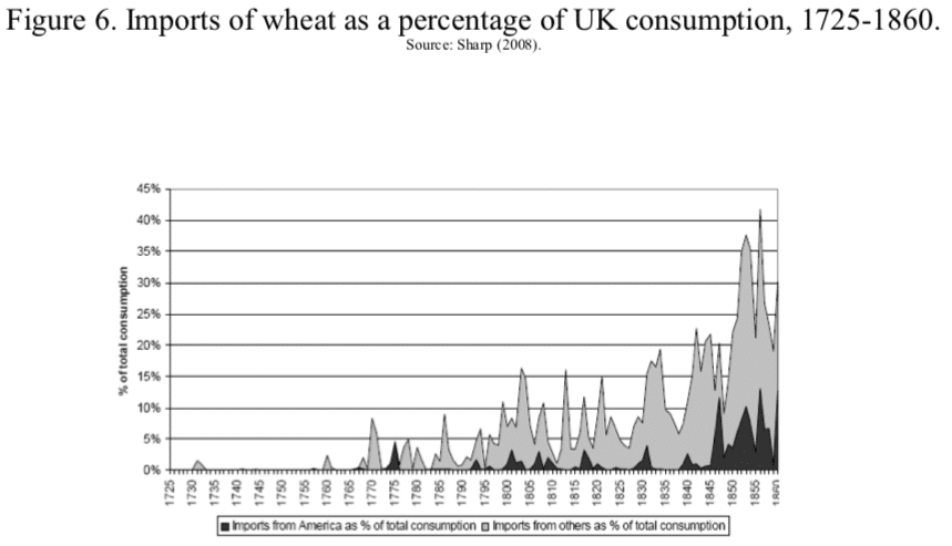 Figure 6. Imports of wheat as a percentage of UK consumption, 1725-1860.